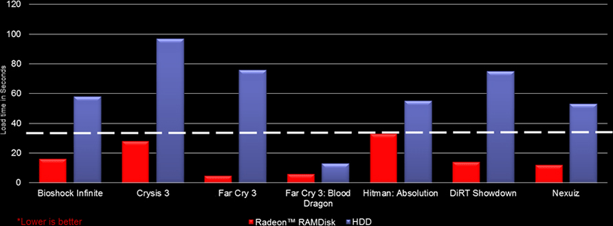 Load Games Faster With Radeon(tm) RAMDisk
